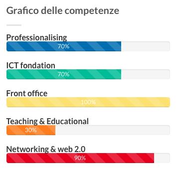 grafico7moduli